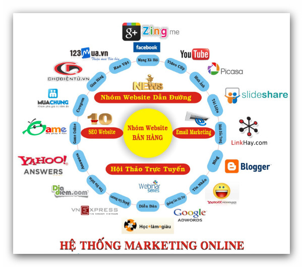 he thong marketing online